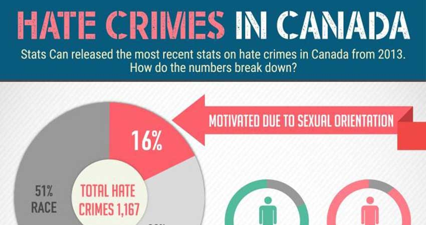 Hate Crimes: What are they & How to report them?