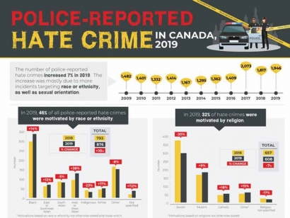Statistics Canada releases analysis of police-reported hate crimes in Canada for 2019