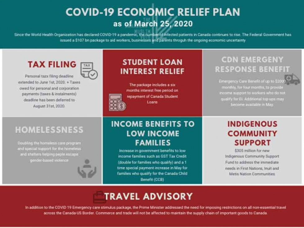 Canadian Muslim Vote's Breakdown of the Government's COVID-19 Economic Relief Plan