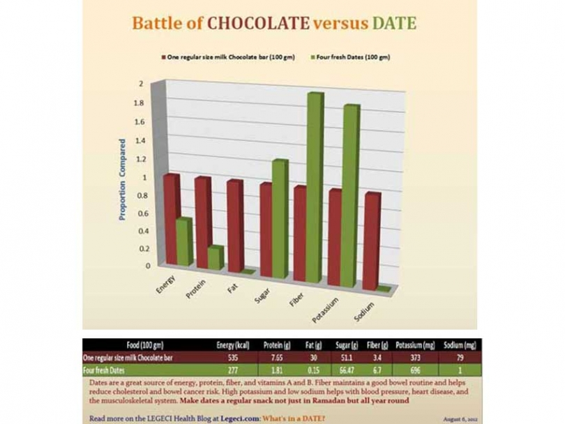 Chocolate versus dates